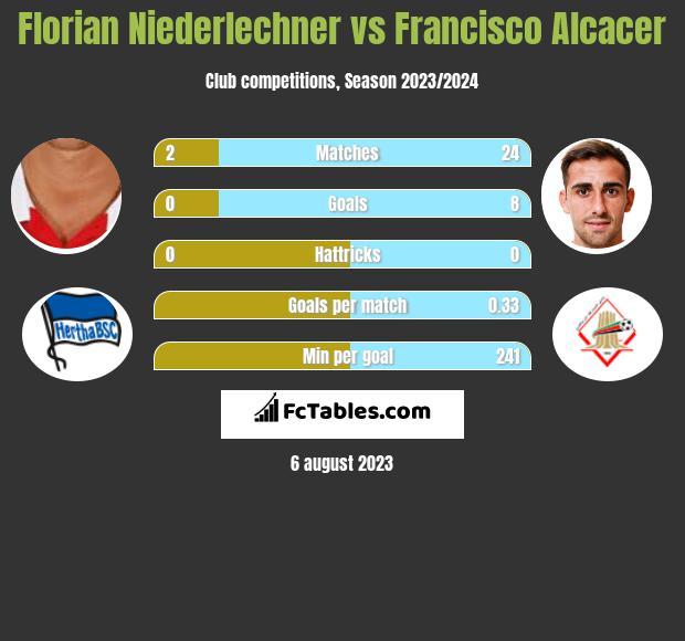 Florian Niederlechner vs Francisco Alcacer h2h player stats