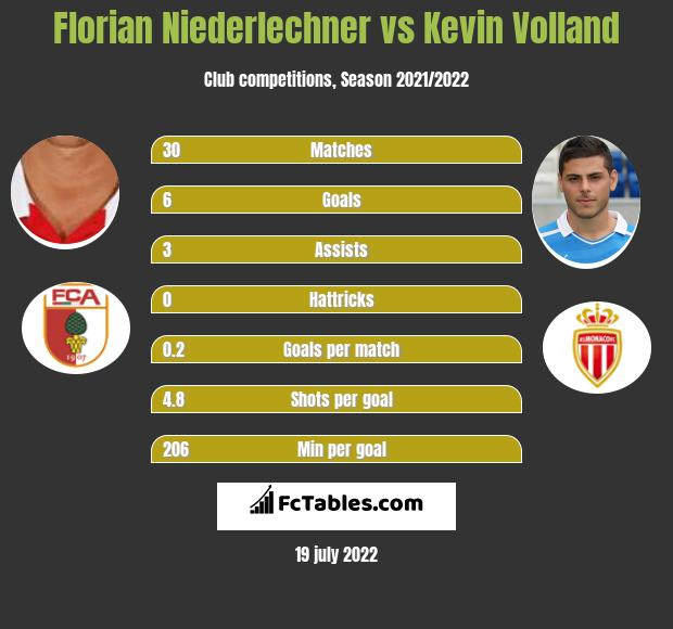Florian Niederlechner vs Kevin Volland h2h player stats