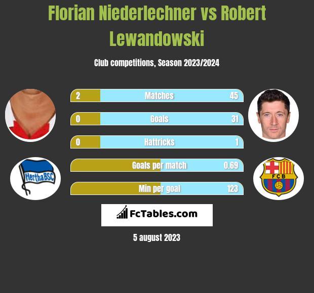 Florian Niederlechner vs Robert Lewandowski h2h player stats