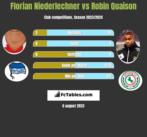 Florian Niederlechner vs Robin Quaison h2h player stats