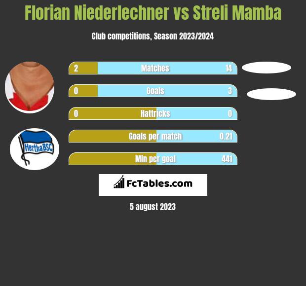 Florian Niederlechner vs Streli Mamba h2h player stats