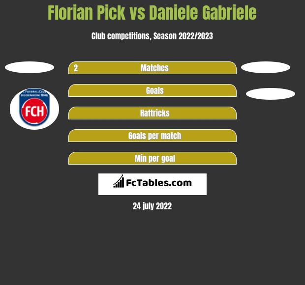 Florian Pick vs Daniele Gabriele h2h player stats