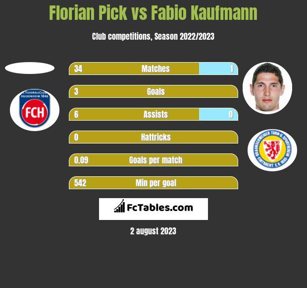 Florian Pick vs Fabio Kaufmann h2h player stats