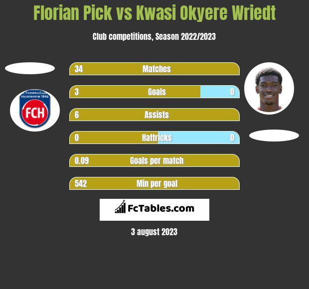 Florian Pick vs Kwasi Okyere Wriedt h2h player stats