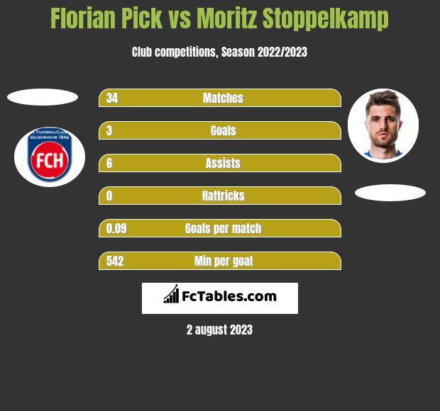 Florian Pick vs Moritz Stoppelkamp h2h player stats
