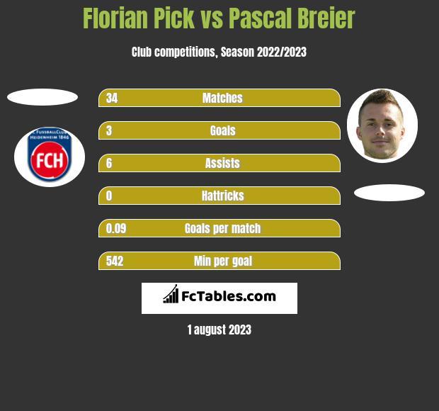 Florian Pick vs Pascal Breier h2h player stats
