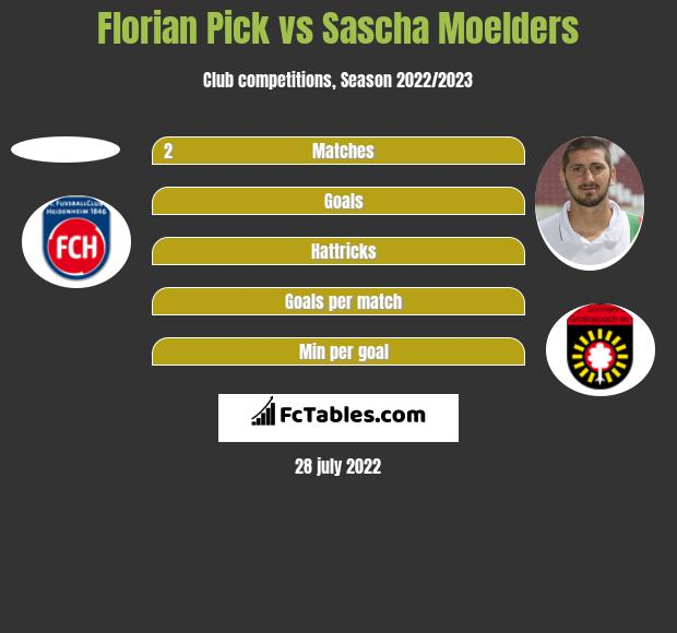 Florian Pick vs Sascha Moelders h2h player stats