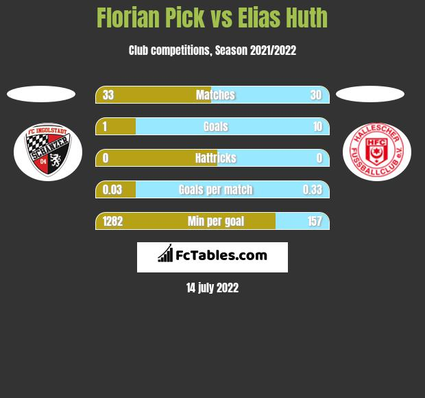 Florian Pick vs Elias Huth h2h player stats