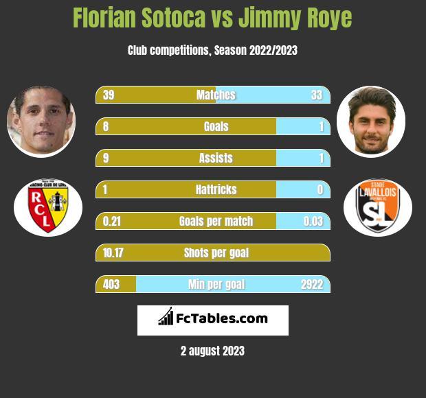Florian Sotoca vs Jimmy Roye h2h player stats
