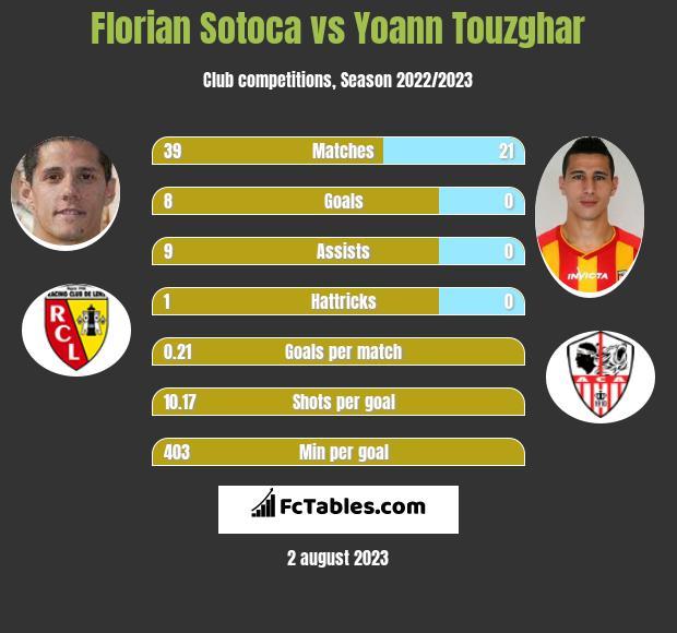 Florian Sotoca vs Yoann Touzghar h2h player stats