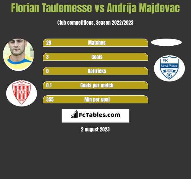 Florian Taulemesse vs Andrija Majdevac h2h player stats