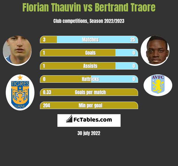 Florian Thauvin vs Bertrand Traore h2h player stats