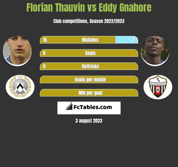 Florian Thauvin vs Eddy Gnahore h2h player stats