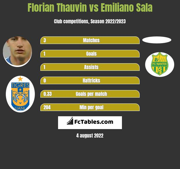 Florian Thauvin vs Emiliano Sala h2h player stats