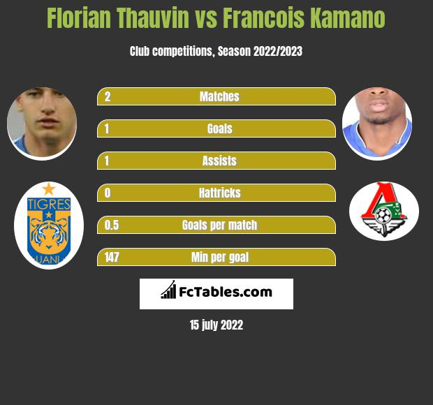Florian Thauvin vs Francois Kamano h2h player stats