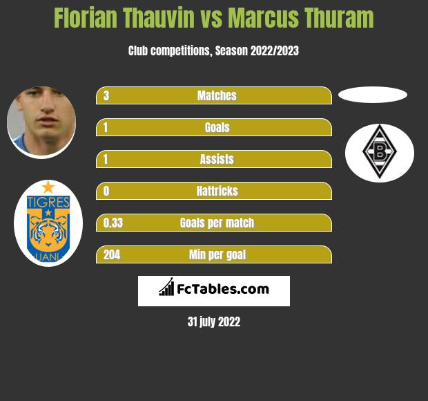 Florian Thauvin vs Marcus Thuram h2h player stats