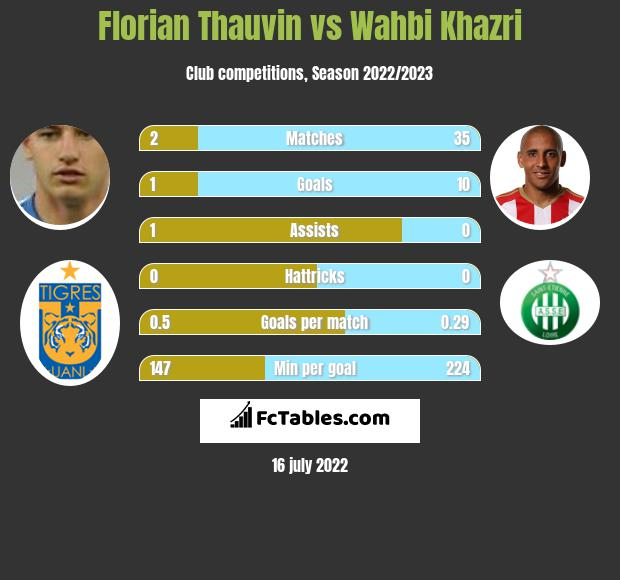 Florian Thauvin vs Wahbi Khazri h2h player stats