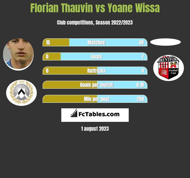Florian Thauvin vs Yoane Wissa h2h player stats