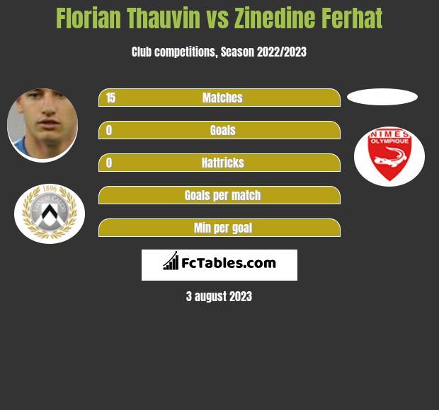 Florian Thauvin vs Zinedine Ferhat h2h player stats