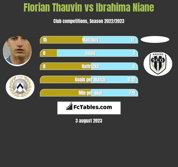 Florian Thauvin vs Ibrahima Niane infographic