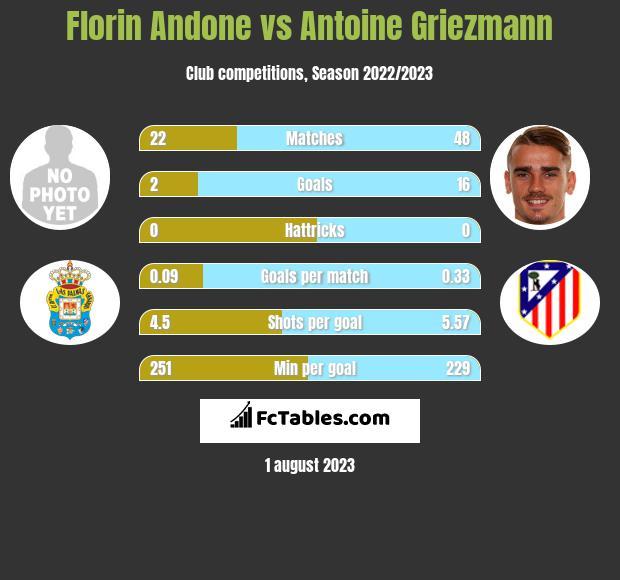Florin Andone vs Antoine Griezmann h2h player stats