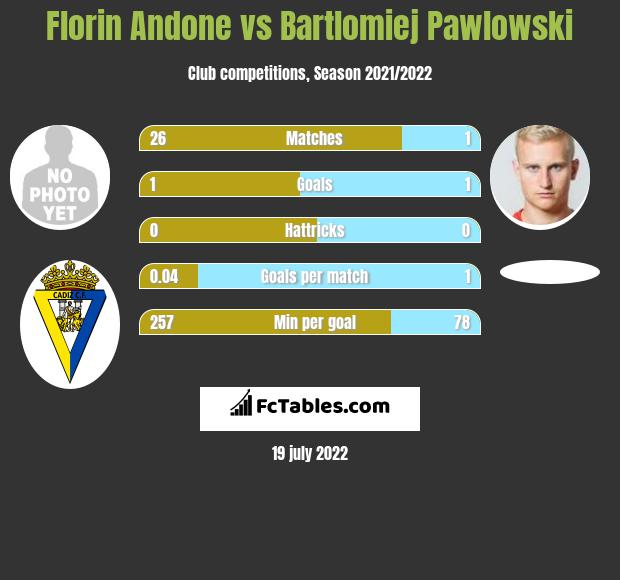 Florin Andone vs Bartłomiej Pawłowski infographic