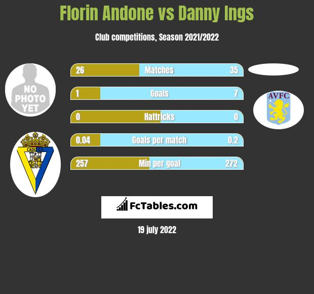 Florin Andone vs Danny Ings infographic