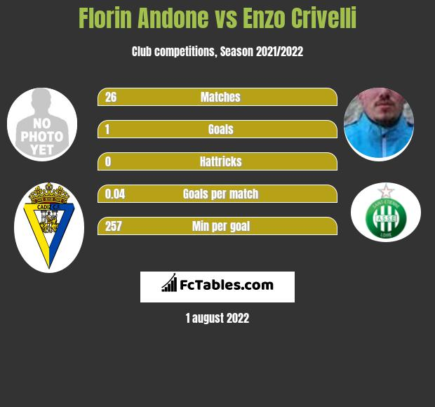 Florin Andone vs Enzo Crivelli infographic