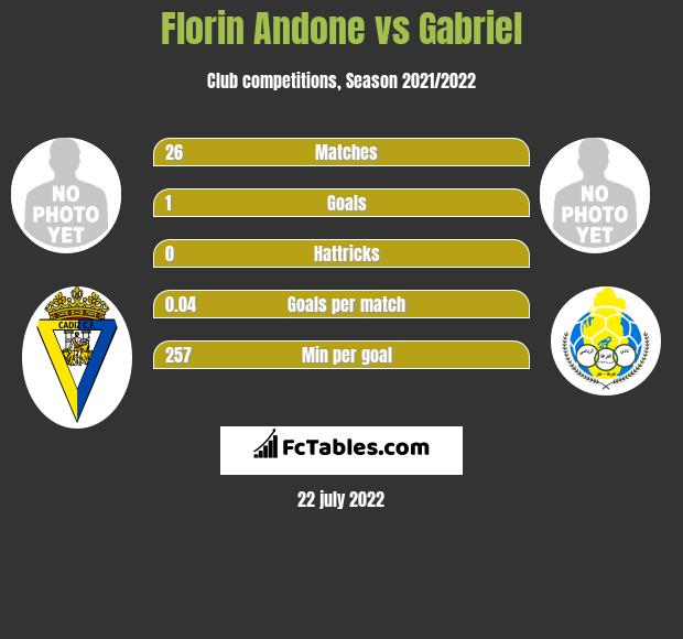 Florin Andone vs Gabriel h2h player stats