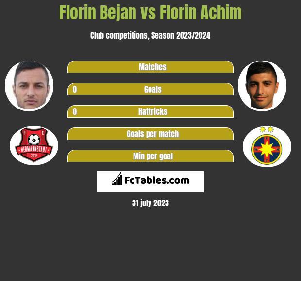 Florin Bejan vs Florin Achim infographic