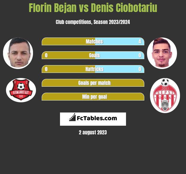 Florin Bejan vs Denis Ciobotariu infographic