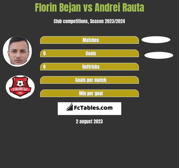 Florin Bejan vs Andrei Rauta infographic