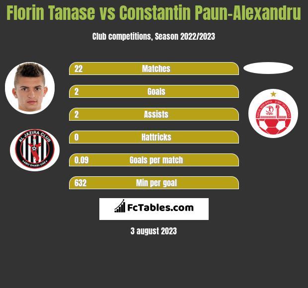 Florin Tanase vs Constantin Paun-Alexandru h2h player stats