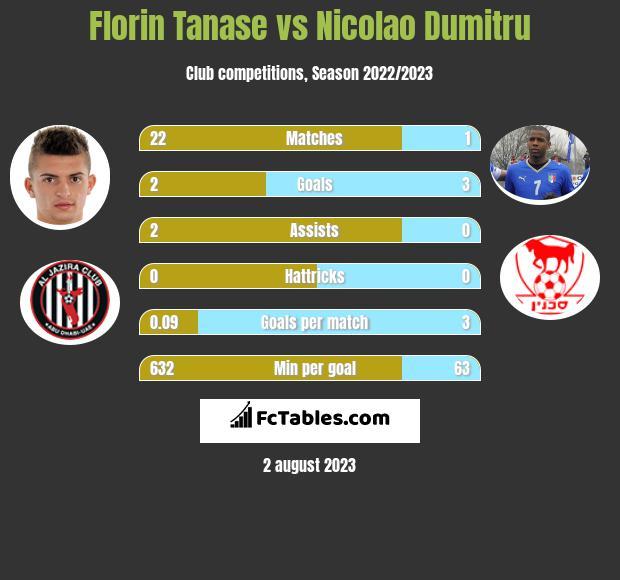 Florin Tanase vs Nicolao Dumitru h2h player stats