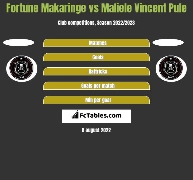 Fortune Makaringe vs Maliele Vincent Pule h2h player stats