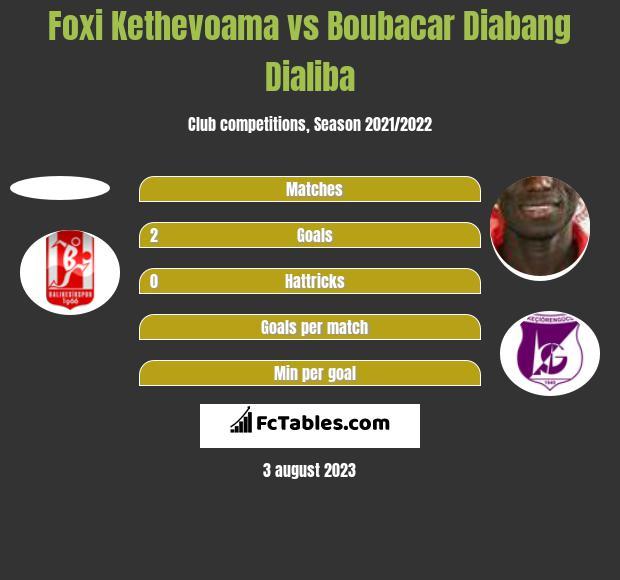 Foxi Kethevoama vs Boubacar Dialiba h2h player stats