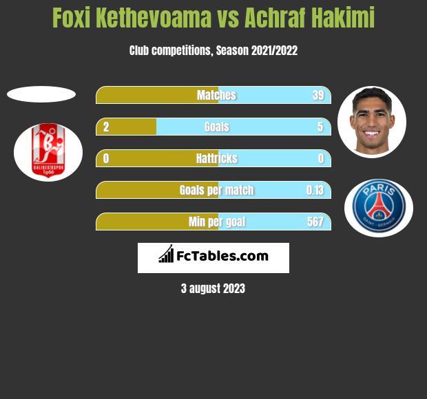 Foxi Kethevoama vs Achraf Hakimi h2h player stats