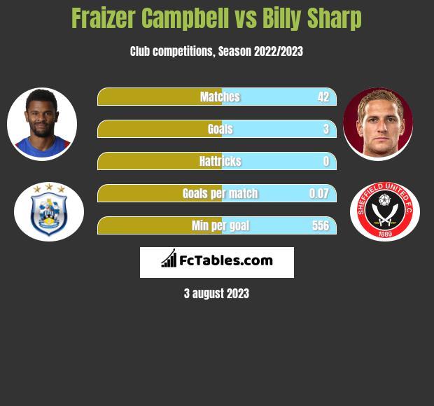 Fraizer Campbell vs Billy Sharp infographic