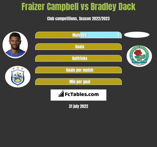 Fraizer Campbell infographic statistics for Hull