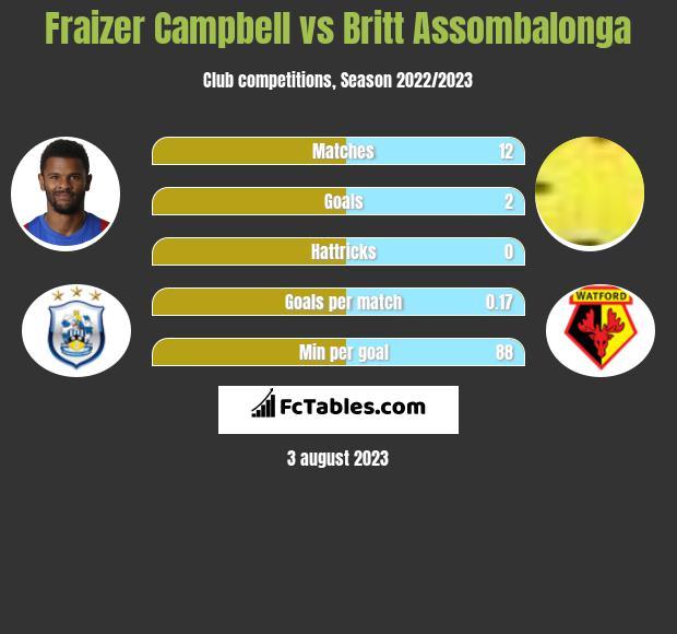Fraizer Campbell vs Britt Assombalonga h2h player stats