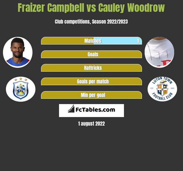 Fraizer Campbell vs Cauley Woodrow infographic