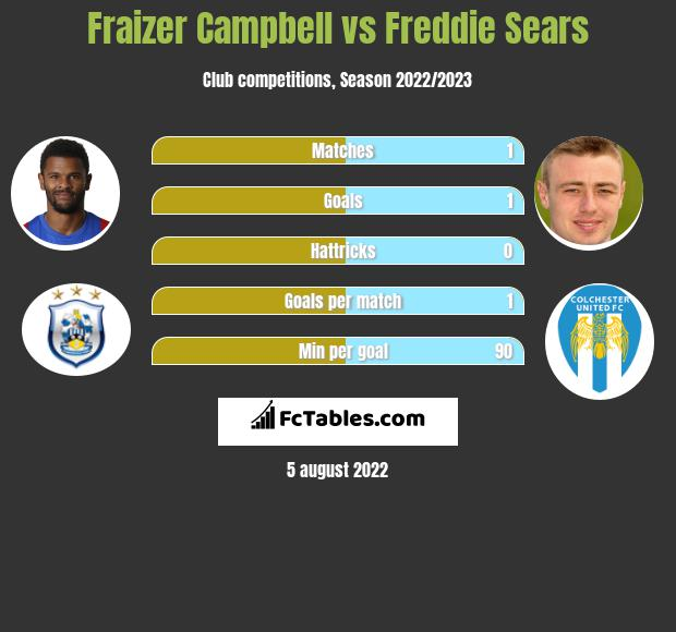 Fraizer Campbell vs Freddie Sears infographic