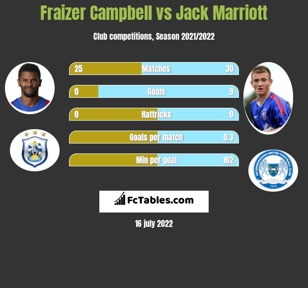 Fraizer Campbell vs Jack Marriott infographic