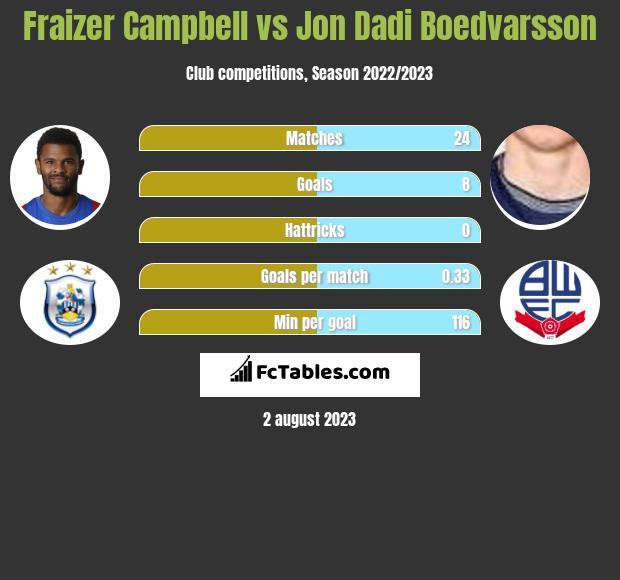 Fraizer Campbell vs Jon Dadi Boedvarsson h2h player stats