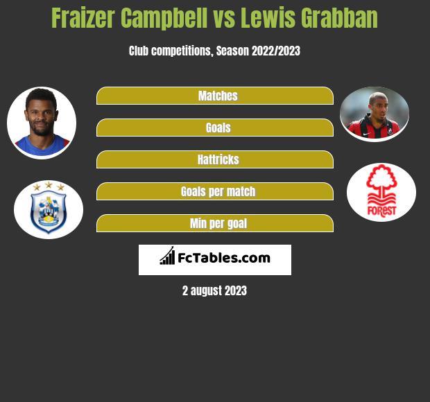 Fraizer Campbell vs Lewis Grabban h2h player stats