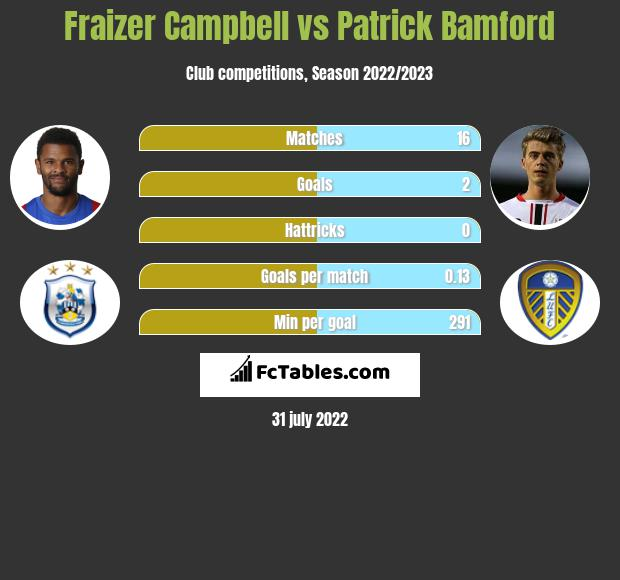 Fraizer Campbell infographic statistics for Huddersfield Town