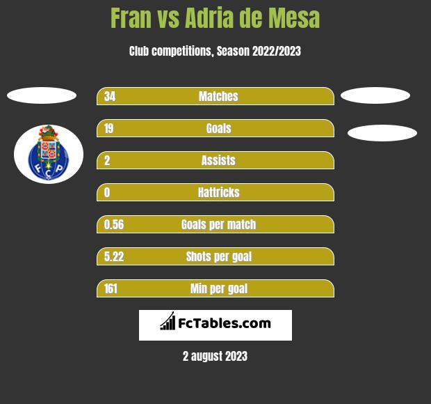 Fran vs Adria de Mesa h2h player stats