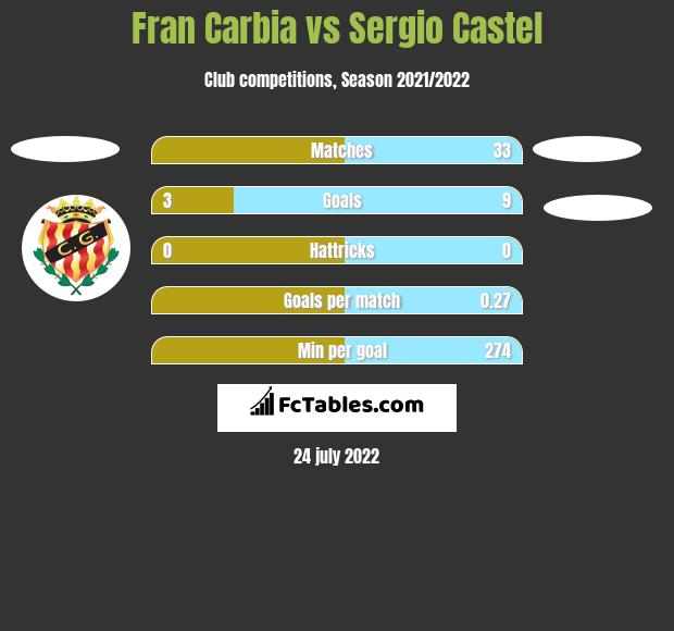 Fran Carbia vs Sergio Castel h2h player stats