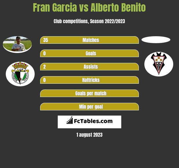 Fran Garcia vs Alberto Benito infographic