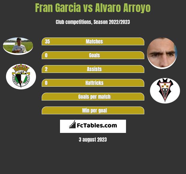 Fran Garcia vs Alvaro Arroyo infographic